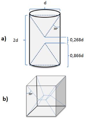 Şekil 3—Çok eksenli gerilmenin a) silindir ve b) küp numunede etki alanları[11]