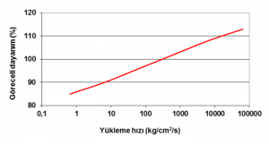 Şekil 2—Yükleme hızı-basınç dayanımı ilişkisi[10] Şekil 2—Yükleme hızı-basınç dayanımı ilişkisi[10]